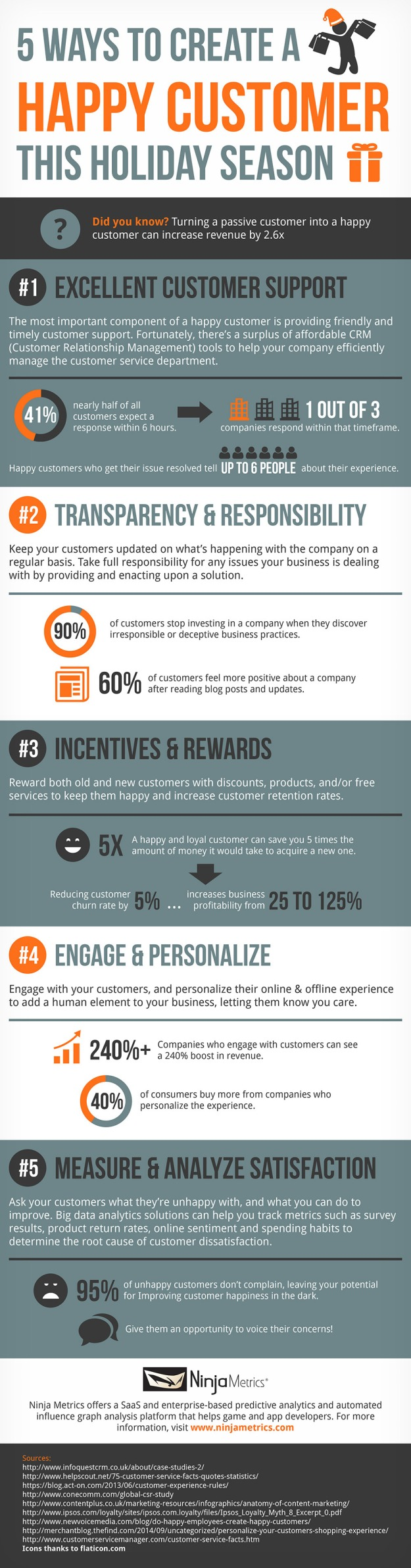 Happy Customer Infographic